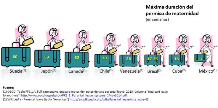 mayores permisos de maternidad en el mundo